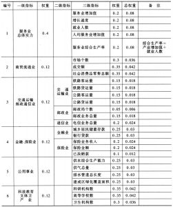 表8-1 服务业综合评价指标体系