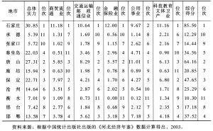 表8-16 2002年各市服务业发展综合评价