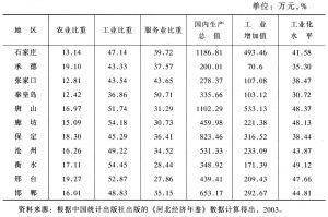 表8-18 2002年各市三次产业比重及工业化水平