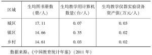 表5-2 城乡办学条件比较(2011年小学阶段)