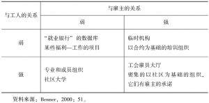 表1-1 中介的关系结构