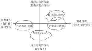 图1-1 经济中介群体的分类