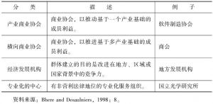 表1-3 群体分类、描述与例子