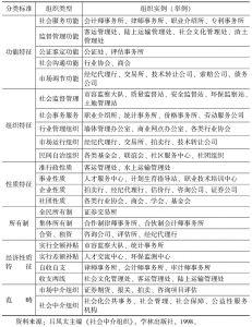 表1-4 中介组织分类