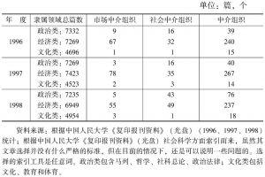 表1-5 中介组织有关文献统计
