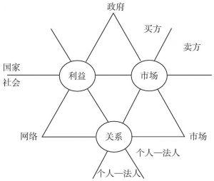 图1-2 中介类型示意图
