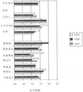 图10-1 居住者对玛努卡市的认可程度