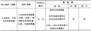 表11-29 再生水标准