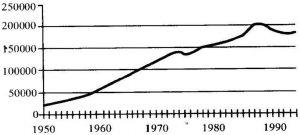 图11-4 奥斯陆私人汽车和轻型商用汽车数量