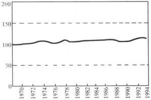 图11-7 每乘客英里客运能量消耗指数