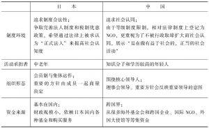 表Ⅲ5-3 公民领域的中日对比