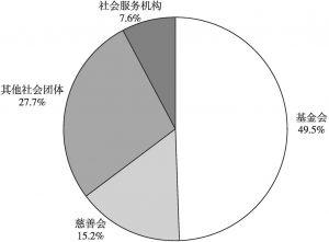 图1 广州慈善组织的组织形式