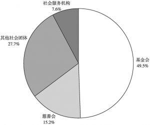 图4 广州慈善组织的组织形式
