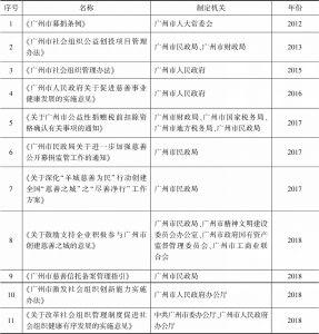 表1 广州市慈善领域法规规章及行政规范性文件(部分)