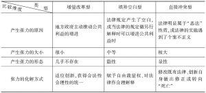 """表2 三种改革创新""""合法性-合理性""""张力"""