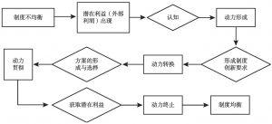 图2 地方政府制度创新的动力机制