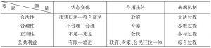 表3 地方政府改革创新行为中诸要素之表征