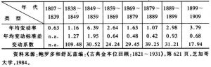 表1-3 1807~1909年间世界货币黄金存量变动比较