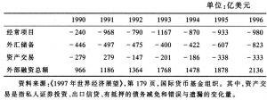 表7—4 发展中国家的外部融资总额