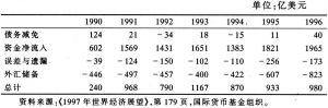 表7—5 对发展中国家的资本流入