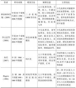 表1-2 人口年龄结构与储蓄、经常项目余额关系的实证研究