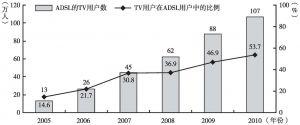 图3 2005~2010年法国观众通过ADSL观看电视的情况
