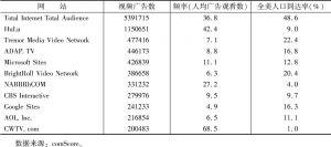 表5 全美视频网站视频广告点击量排名(2010年11月)
