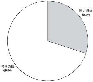图3 2010年我国电信主营业务收入构成
