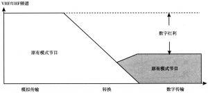 图5 数字红利频谱