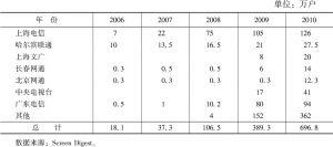 表3 中国IPTV运营商用户数量