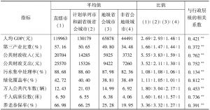 表19 城镇化健康发展影响因素的分行政层级的差别及相关性