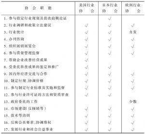 表2-1 西方发达国家行业协会功能