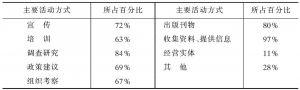 表案例1-1 广东省行业协会主要活动方式
