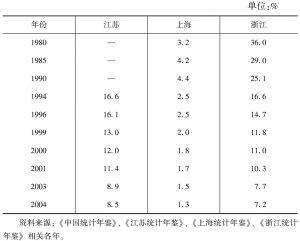 表9-3 长三角地区第一产业比重变动情况