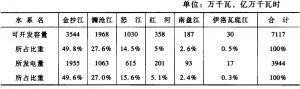 表5 云南省可开发水能资源分布表