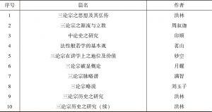 表2 民国佛教期刊中有关中观学研究情况
