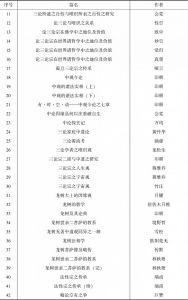 表2 民国佛教期刊中有关中观学研究情况-续表1