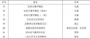 表2 民国佛教期刊中有关中观学研究情况-续表3