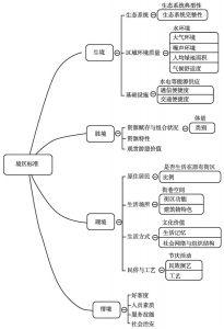图3-1 旅游境区标准框架