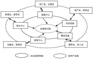 图4-3 旅游整合开发模式示意