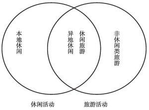 图5-1 休闲活动与旅游活动关系示意