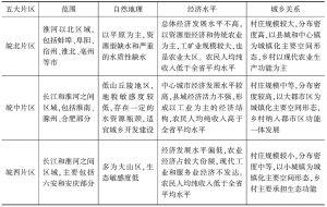 表1 安徽省美好乡村五个片区概况