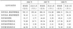 表1-2 中国体育产业概况