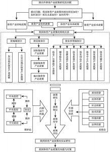 图1-2 本书的研究框架