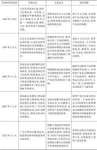 表4-1 党的纲领性文件对体育产业发展的引导作用