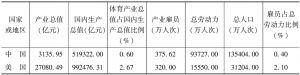 表13-1 2012年全球体育产业发展概况