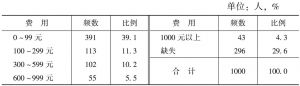 表4 在外吃饭消费金额(元/次)