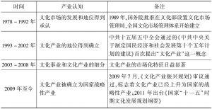 表1 中国文化产业发展历程