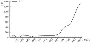 图4 13世纪70年代以来北京城市人口规模变化简图