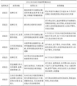 表5-4 各项行政法规规定的监管措施